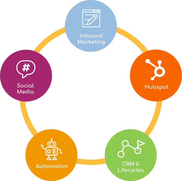 essentials inbound marketing automation crm lifecycles hubspot social media agency madrid